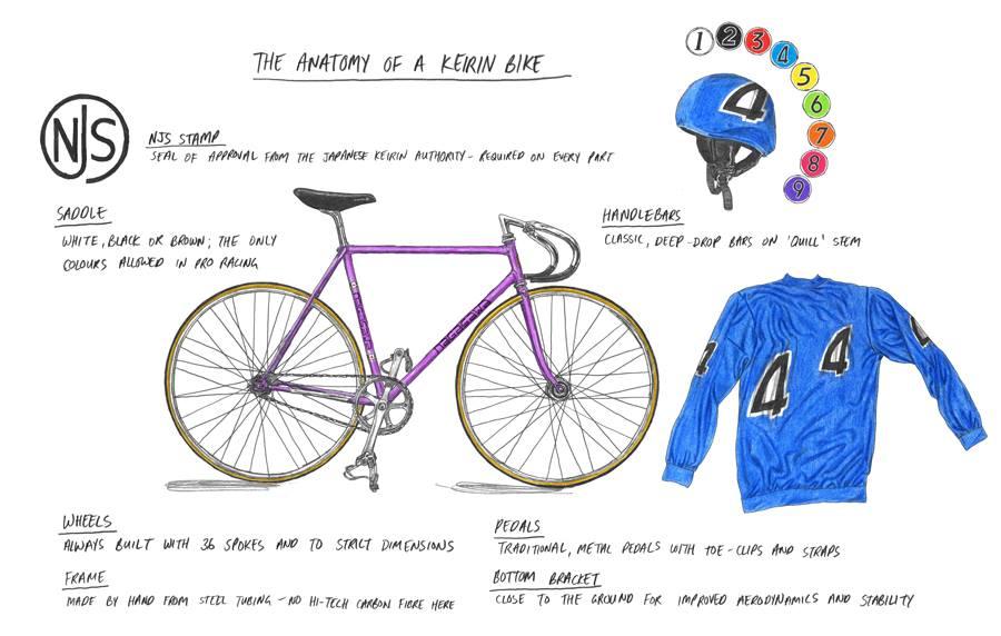 Spécificités vélo de keirin japonais