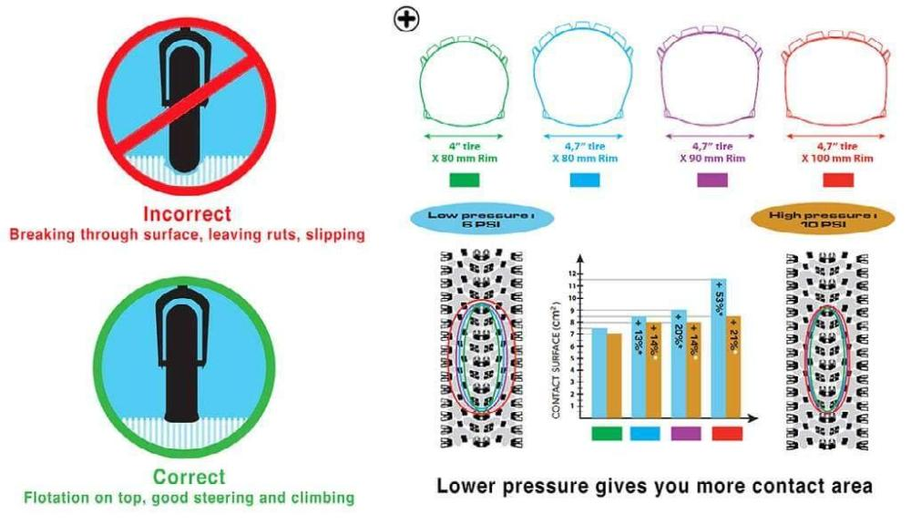 pression pneus fat bike